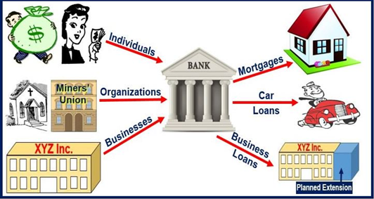 Functions of Commercial Banks and its role in the Indian Economy