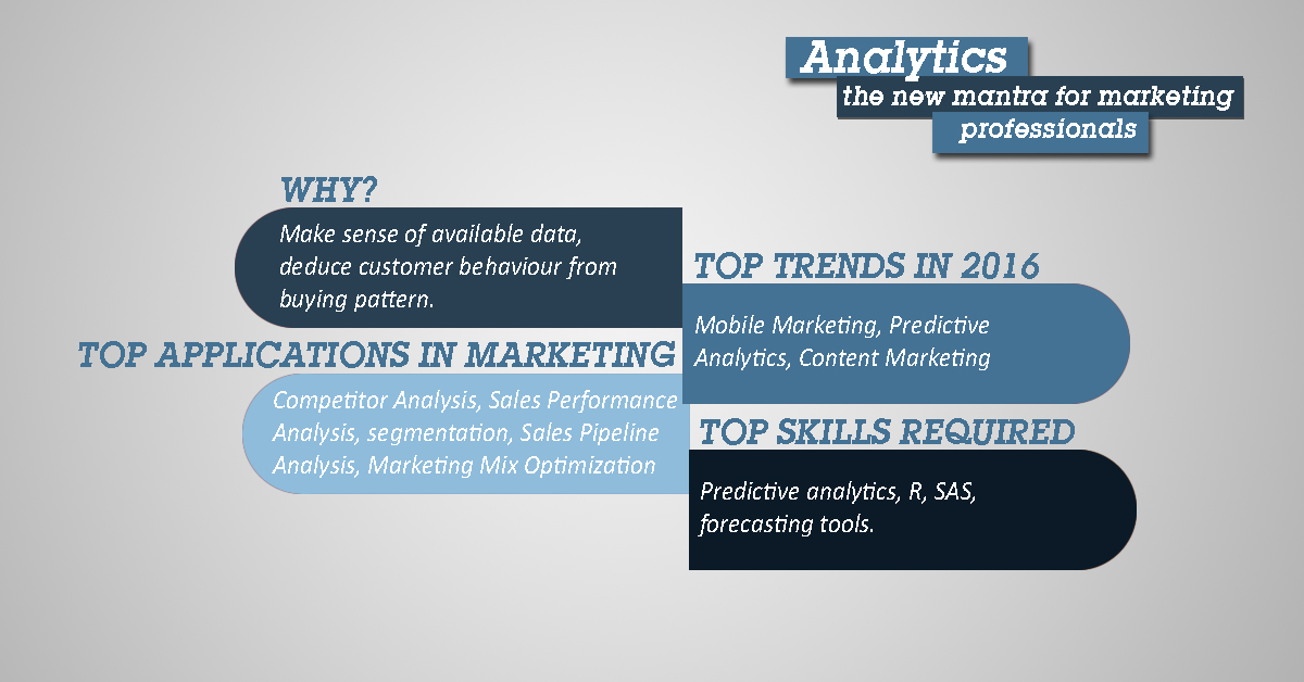 Analytics the new mantra for marketing professionals