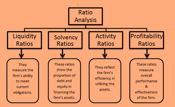 Using Financial Analysis Ratios for determining Company Strength