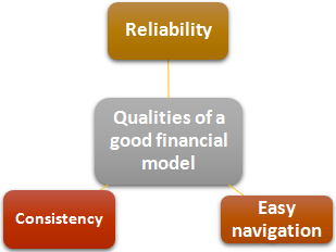 Best Practices for Excel Modelling- A Complete Guide