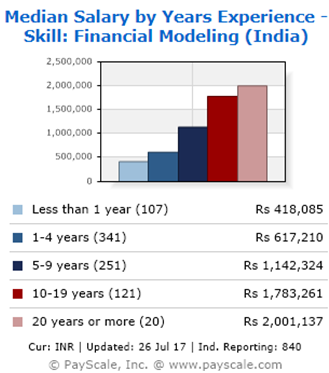 Top 6 Financial Modelling jobs for Freshers