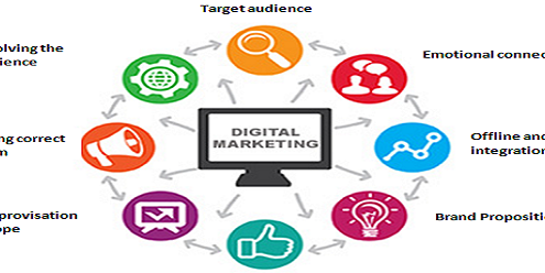 How to implement a successful digital marketing strategy in India market- A case study