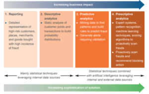 Fraud Analytics Model