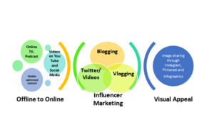 Phases of content marketing in India in the past decade