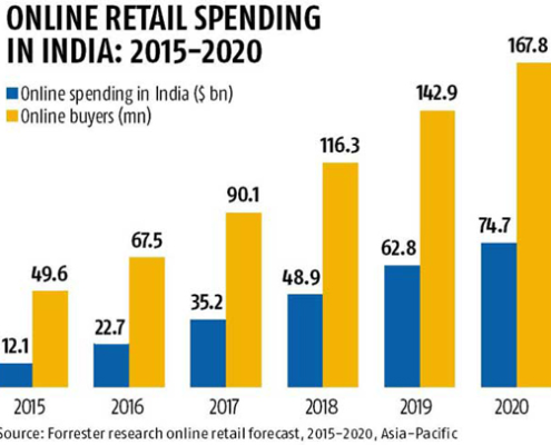 Top 5 reasons why India is a hot e-commerce destination