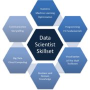Data Scientist skills required - What are recruiters looking for?