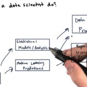 Data Scientist job description - What do they really do?