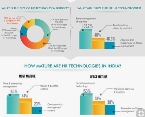 HR Hiring Process : 5 Trends Illustrating the Use of Technology