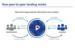 How peer-to-peer lending work.Meaning, Benefits, Scope Explained.Value exchange between borrowers and lenders