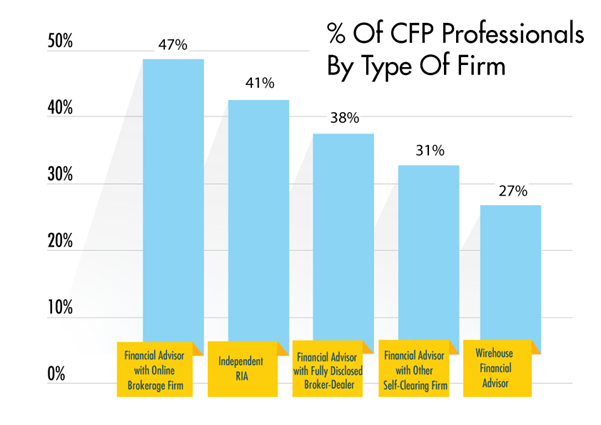 % of CFP professionals in various industries graph