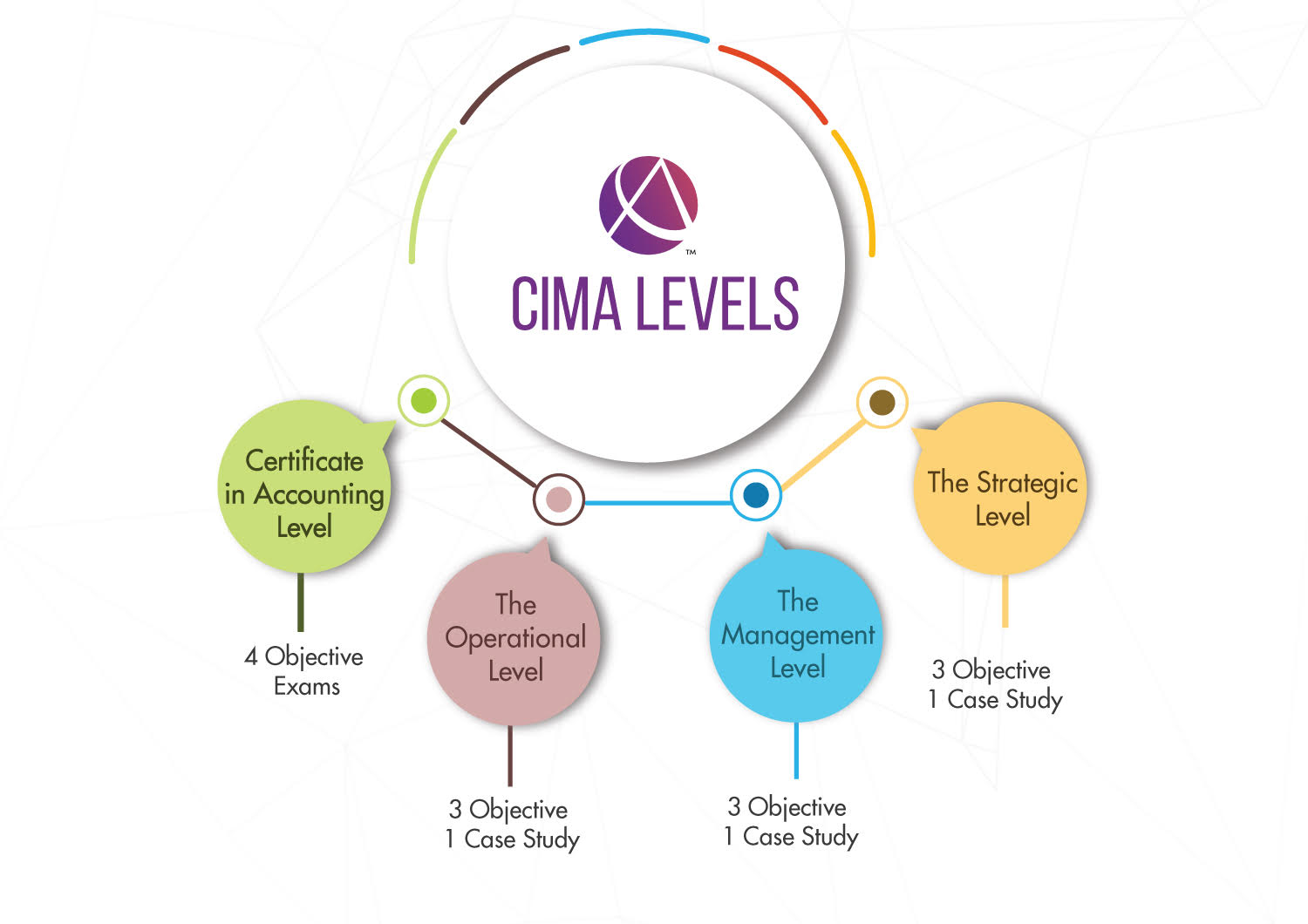 What is CIMA? Course details, syllabus, exam fee, duration