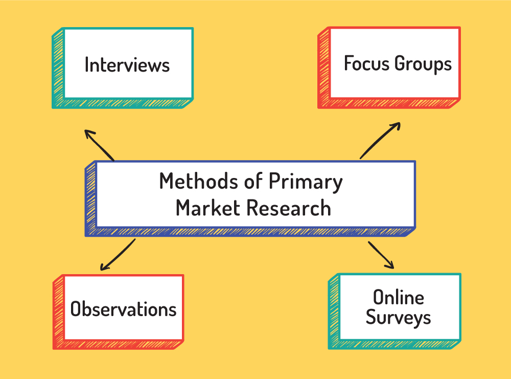 Methods of primary market research