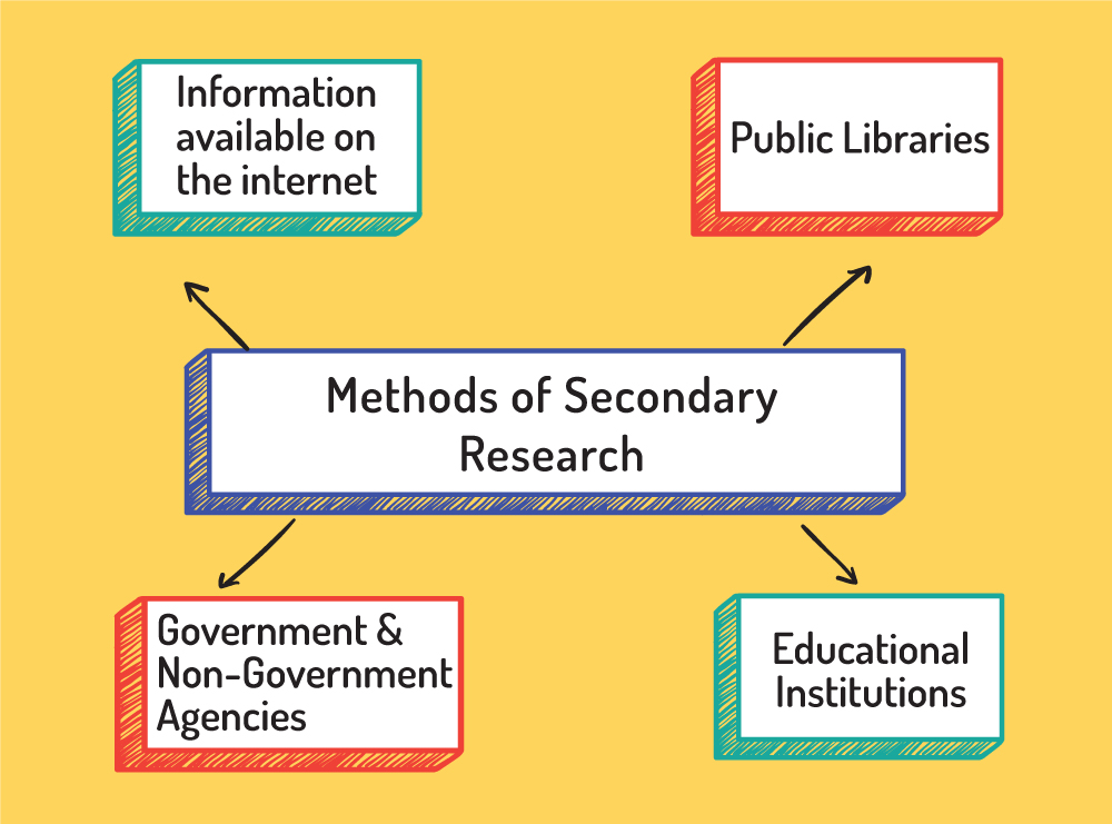 Methods of secondary research