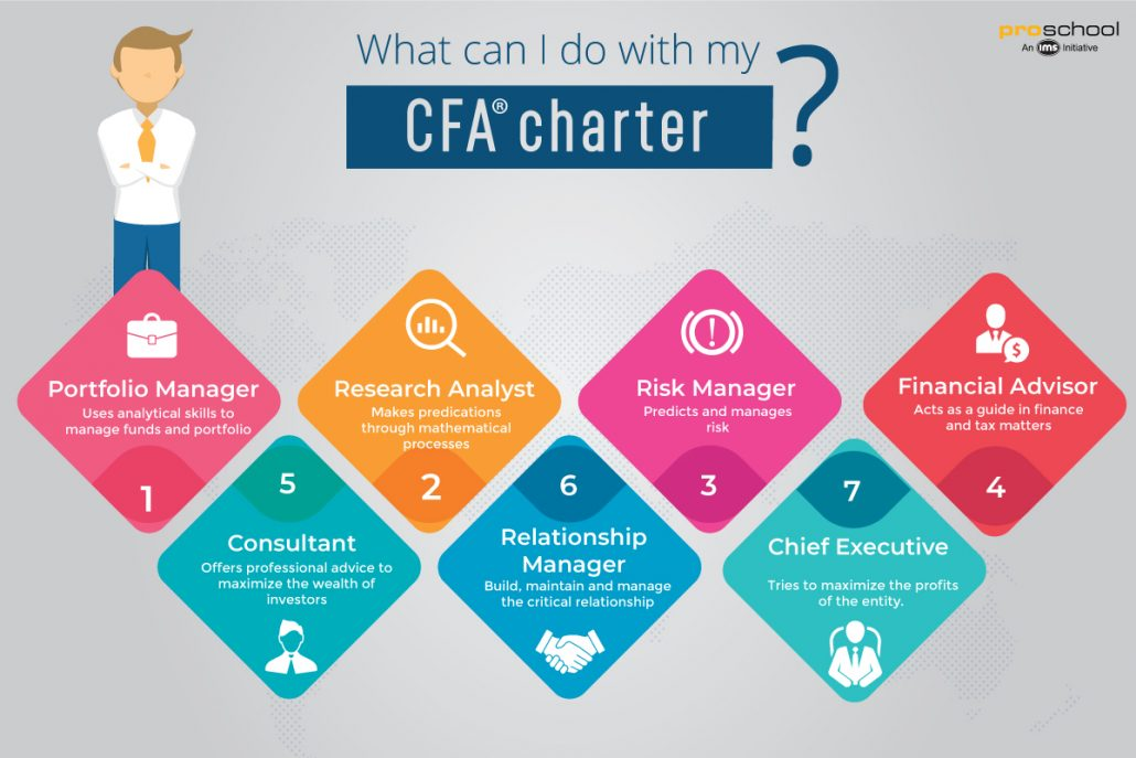 Infographic showing various roles CFA charter can perform