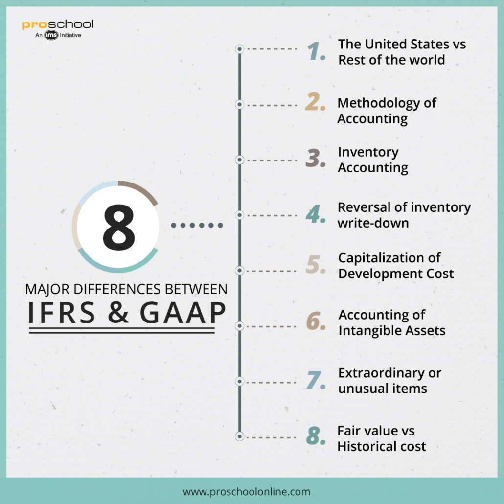 Fair value of investments ifrs vs gaap audit risk for bank investments