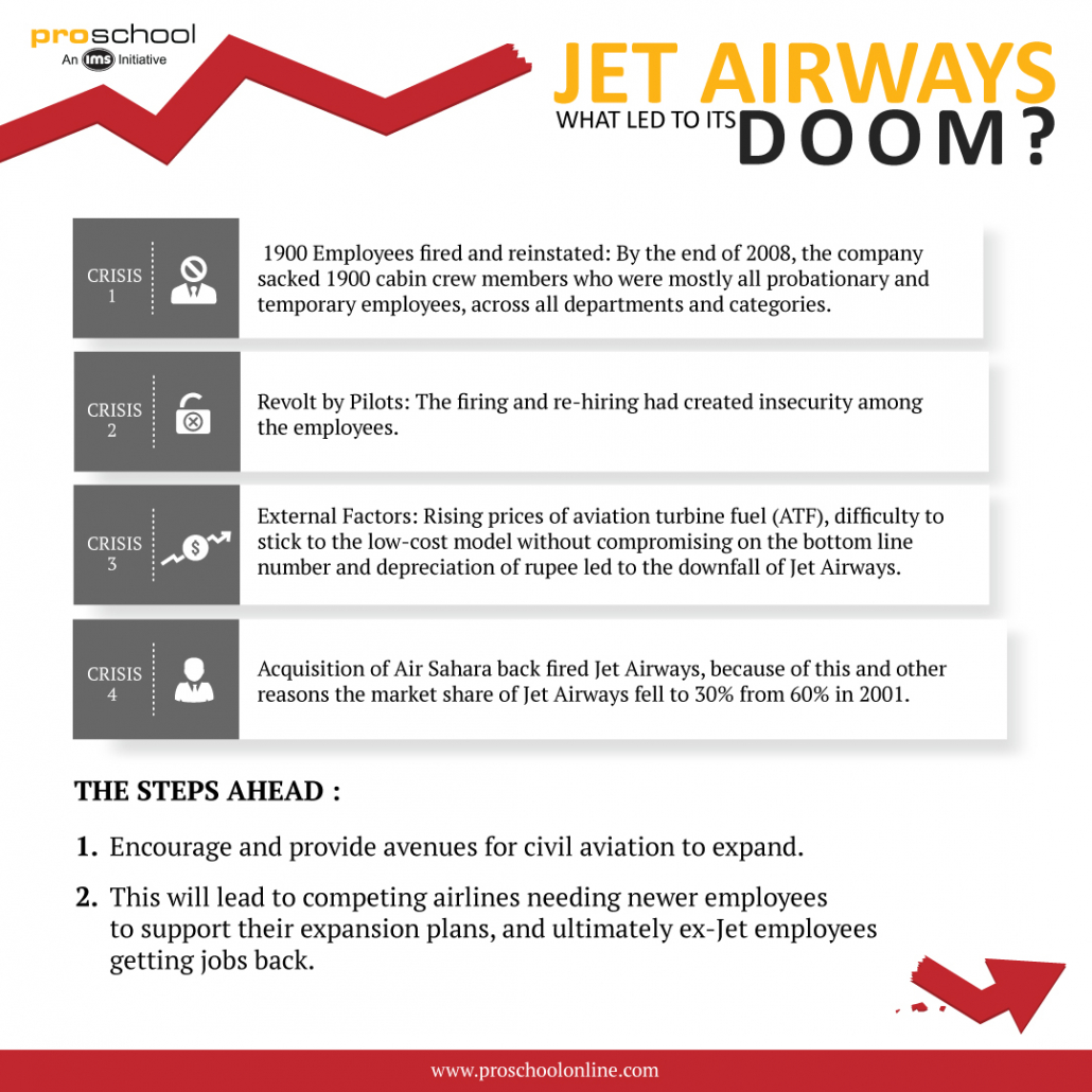 Jet Airways, What Led To Its Doom?