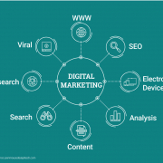 6 Types of Digital Marketing you must know to Get a Job