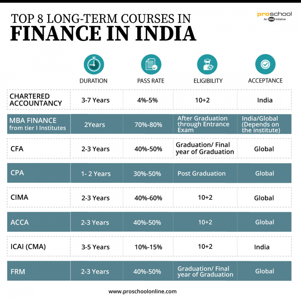 Top 8 Long-term courses in Finance in India
